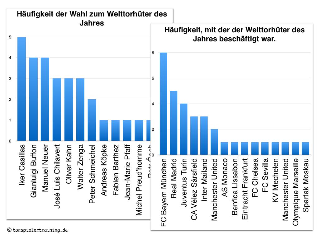 Das Ranking der Welttorhüter