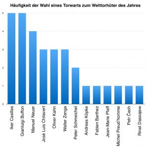 Diagramm mit der Statistik: Häufigkeit der Wahl eines Torwarts zum Welttorhüter des Jahres