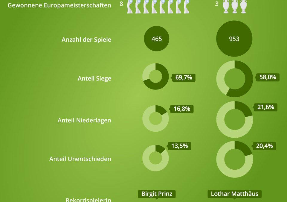 Vergleich der deutschen Fußball-National-Mannschaften
