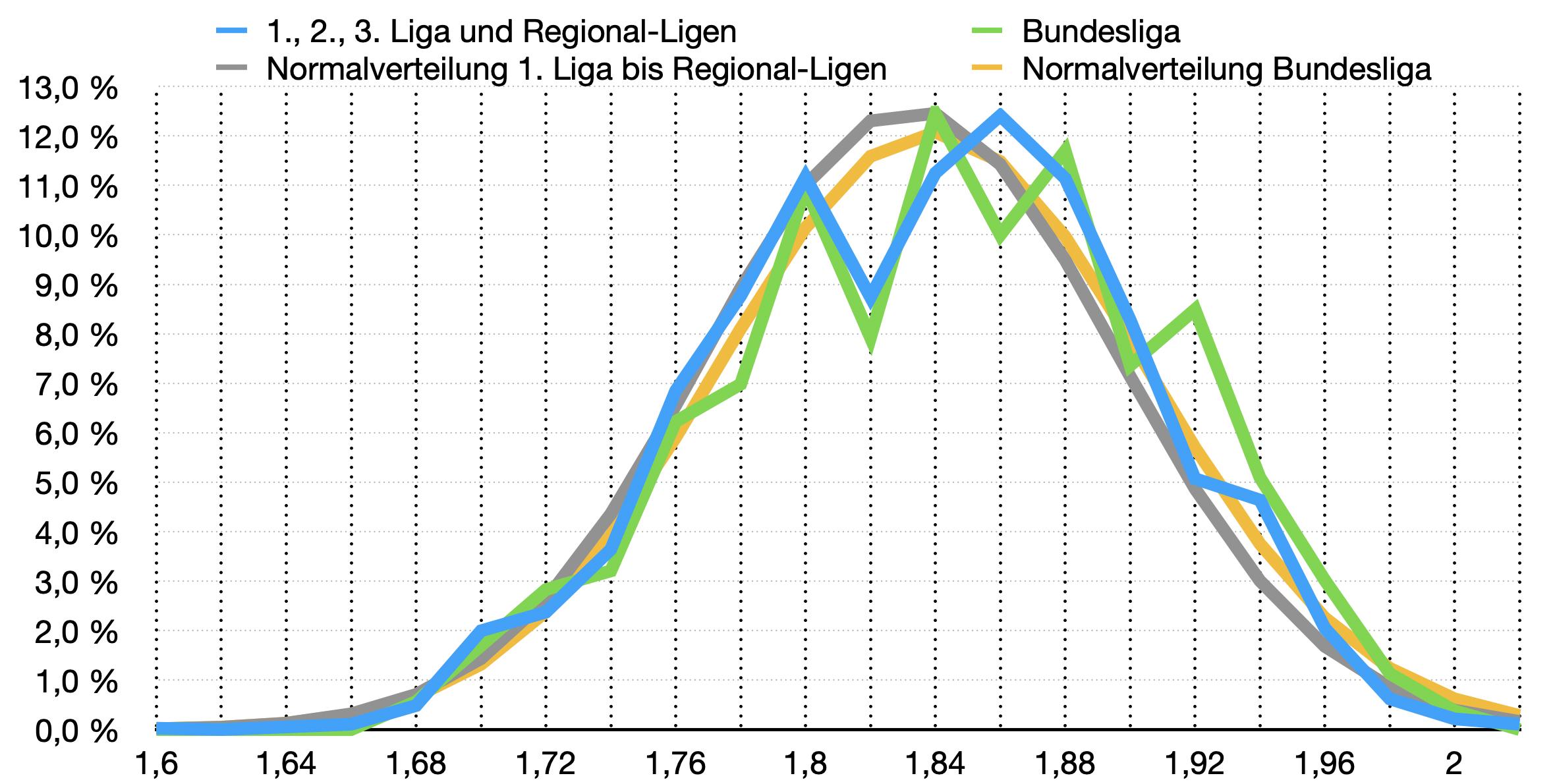 Größen im Fussball Vergleich Top-Ligen zur Bundesliga