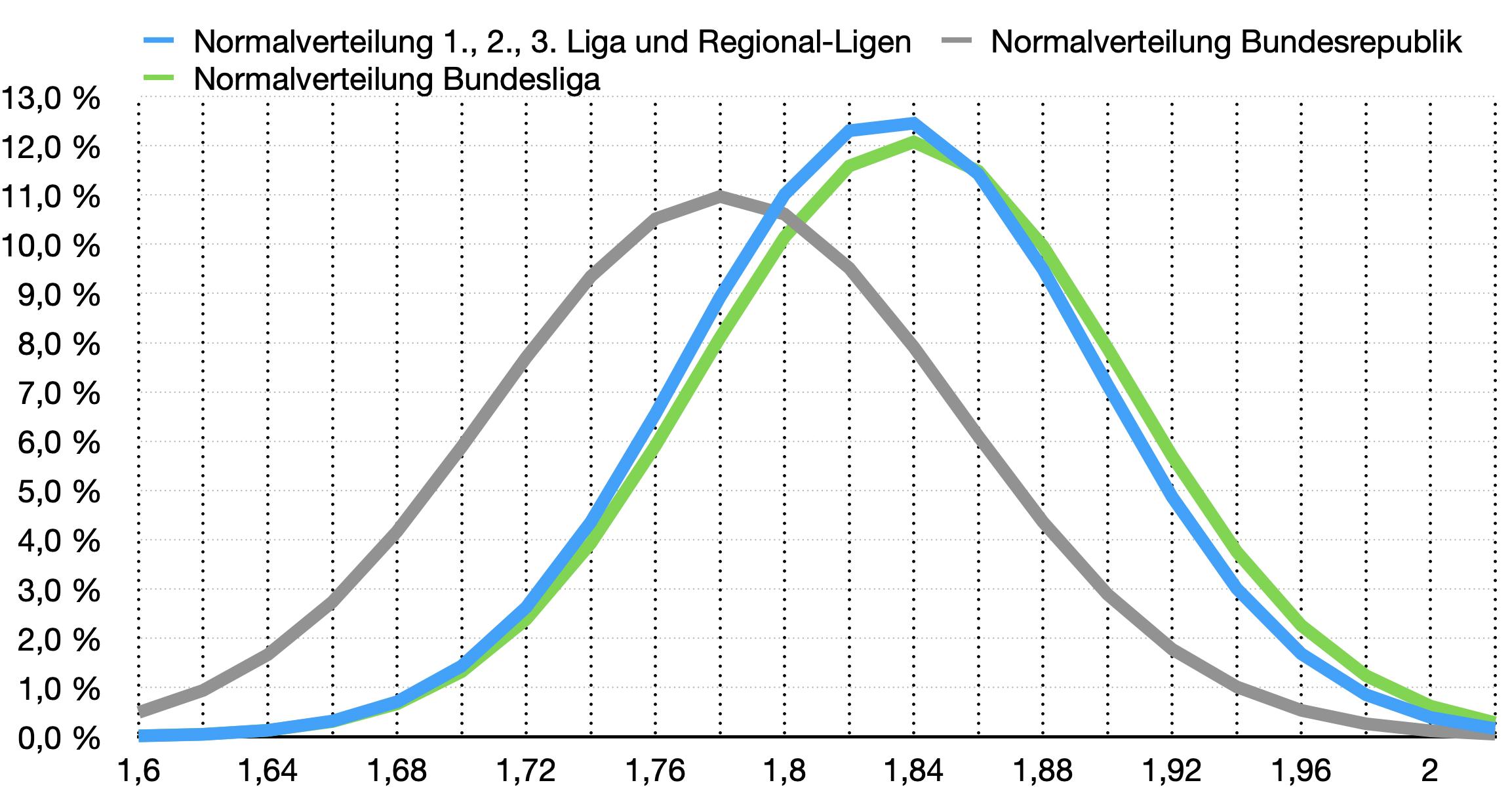 Körpergröße deutschland statistik Die Körpergröße